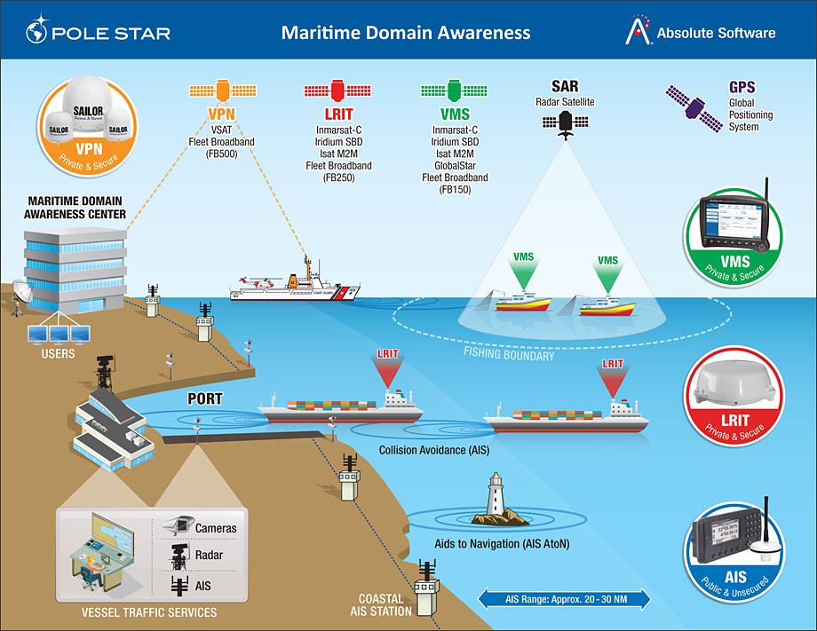 Marine Monitoring System : Công ty tnhh ứng dụng kỹ thuật và nghệ lrit marine